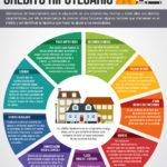 EFI_Elementos clave de un crédito hipotecario